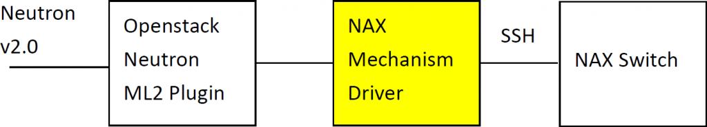 nax_arch