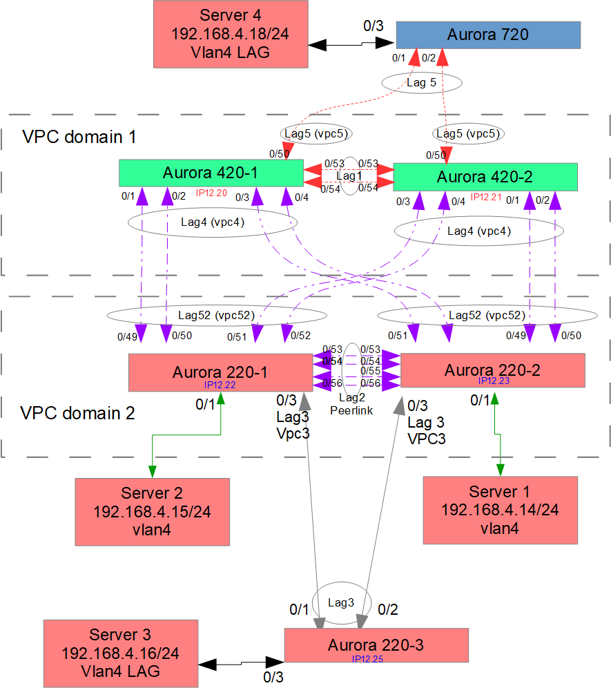 VPC topology